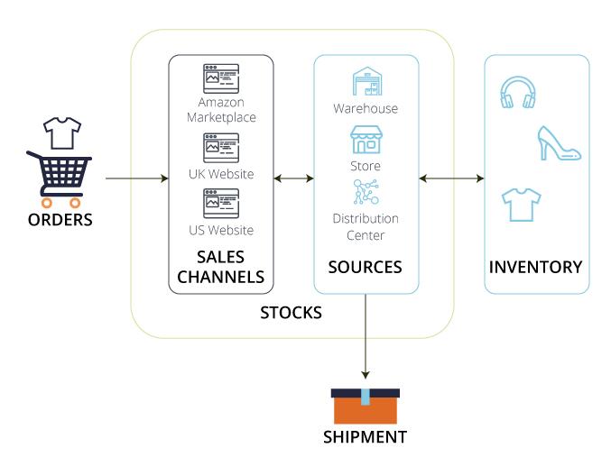 Magento 2 MSI Operating Diagram by Meetanshi