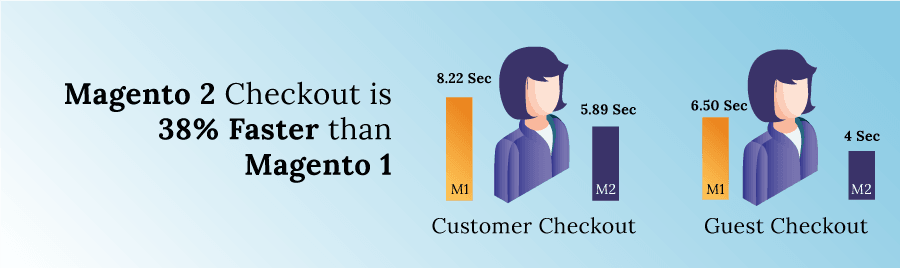 Magento 2 offers a 38% faster checkout to customers as compared to Magento 1