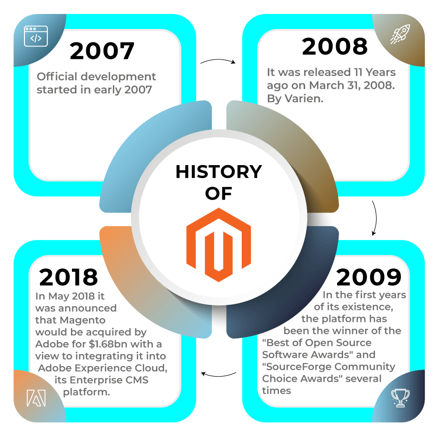 History-Of-Magento-in-Glance