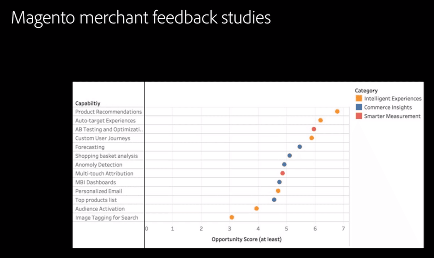 Magento merchants feedback studies - Adobe Summit 2020 - Meetanshi