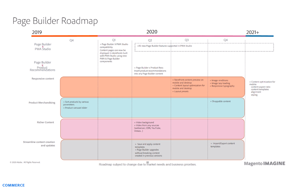 Page Builder Roadmap - Adobe Summit 2020 - Meetanshi