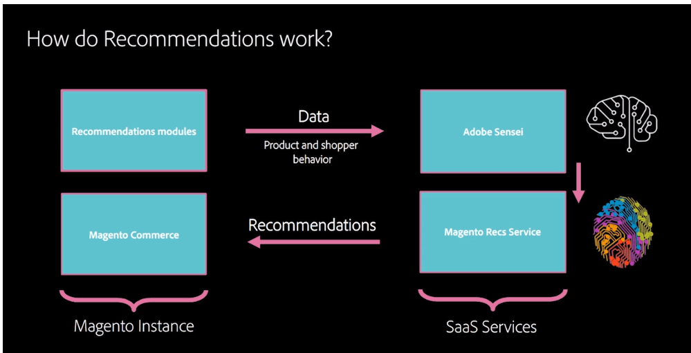 how product recommendations work in Magento - Adobe Summit 2020 - Meetanshi