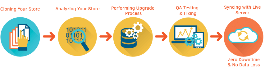 Magento Upgrade Service Process by Meetanshi