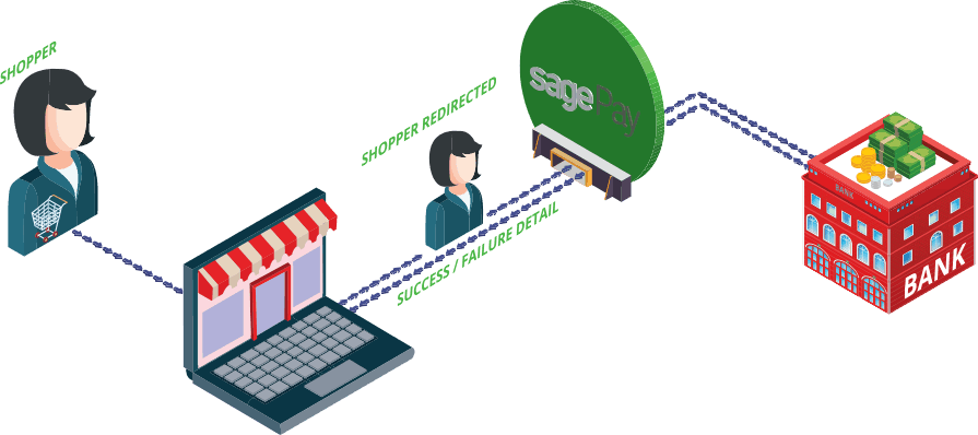 Sage Pay Method